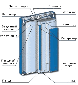 устройство литий-ионных аккумуляторов